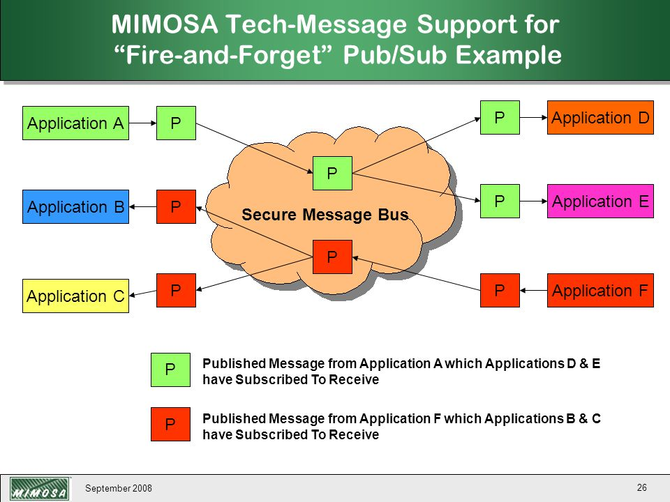 MIMOSA Tech-Message Support for Fire-and-Forget Pub/Sub Example