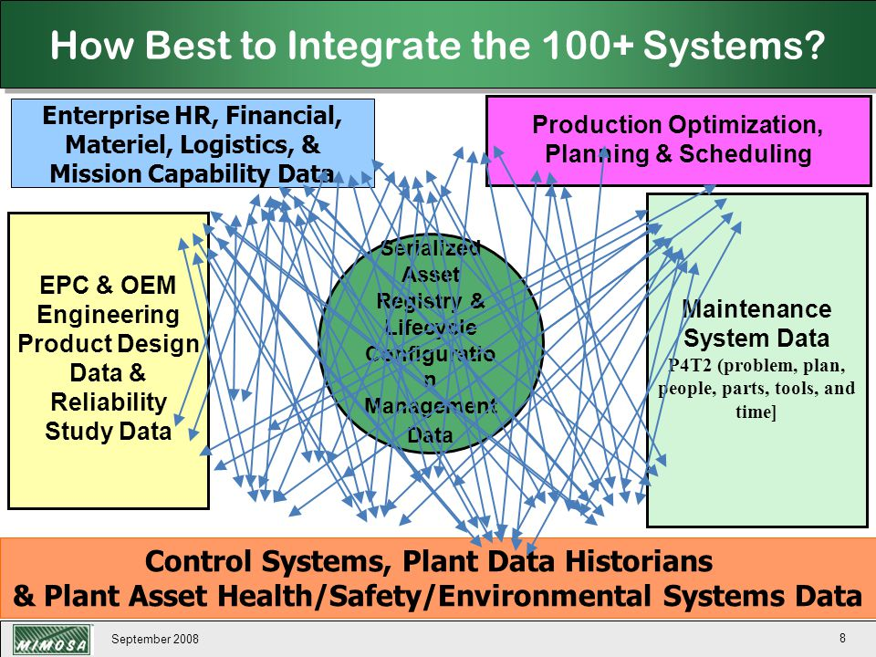 How Best to Integrate the 100+ Systems