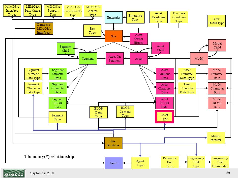 CRIS Representation of Object Registry 1 to many(*) relationship