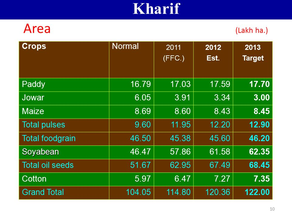 Kharif Area (Lakh ha.) Crops Normal Paddy 16.79 17.03 17.59 17.70