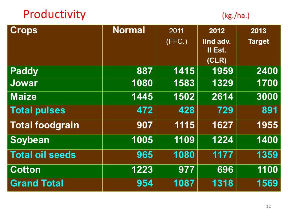 Productivity (kg./ha.) Crops Normal Paddy 887 1415 1959 2400 Jowar