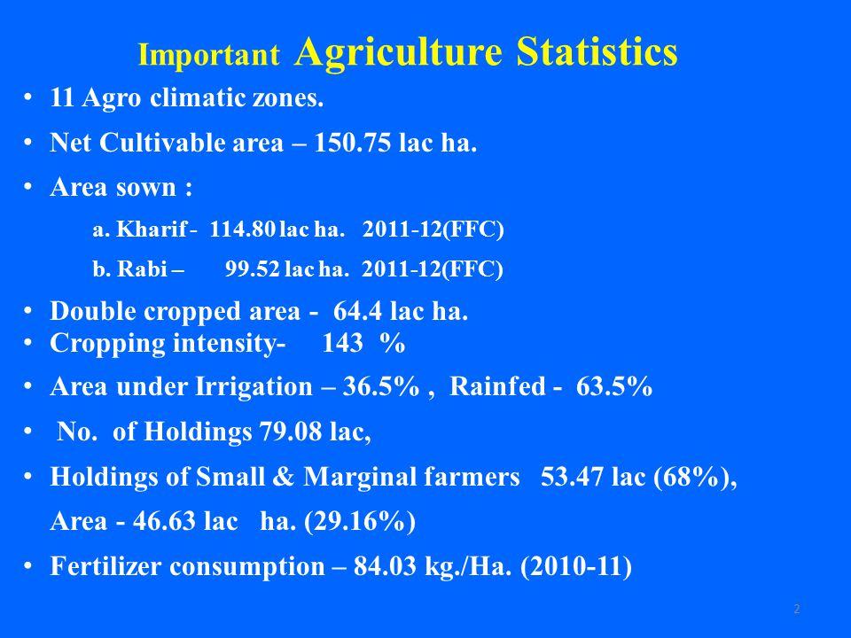 Important Agriculture Statistics