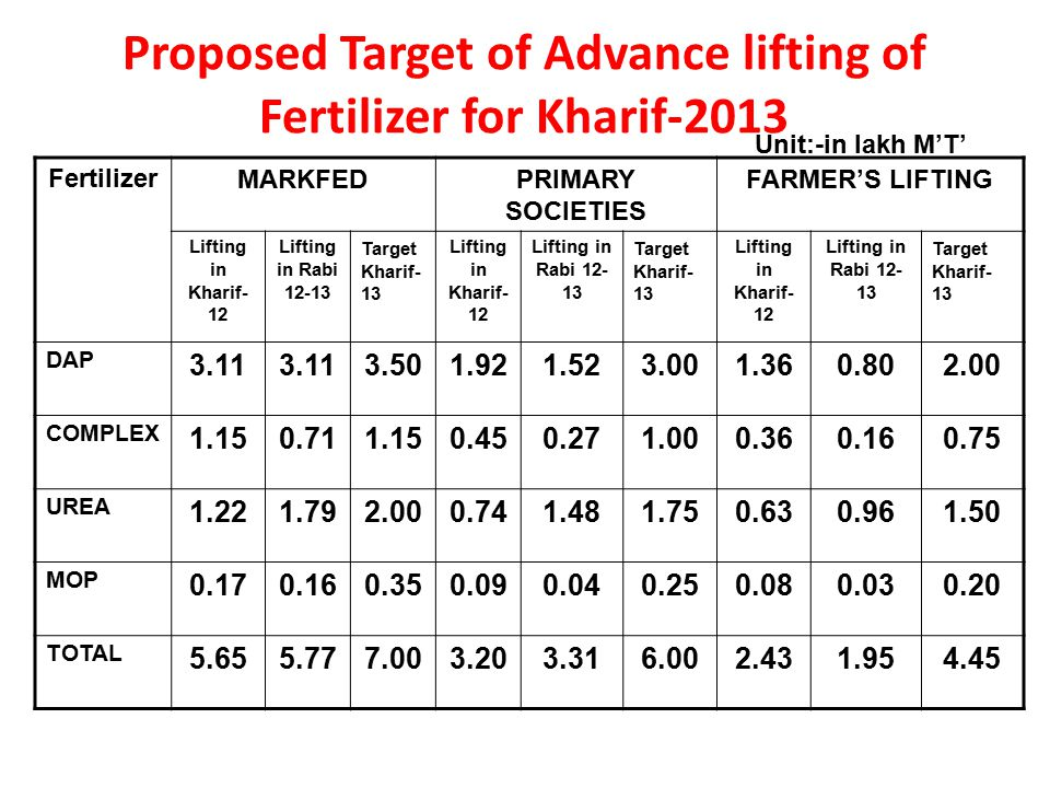 Proposed Target of Advance lifting of Fertilizer for Kharif-2013