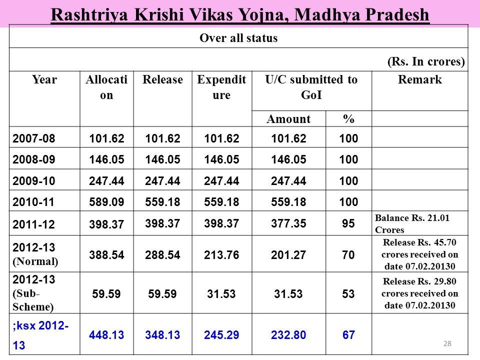 Rashtriya Krishi Vikas Yojna, Madhya Pradesh