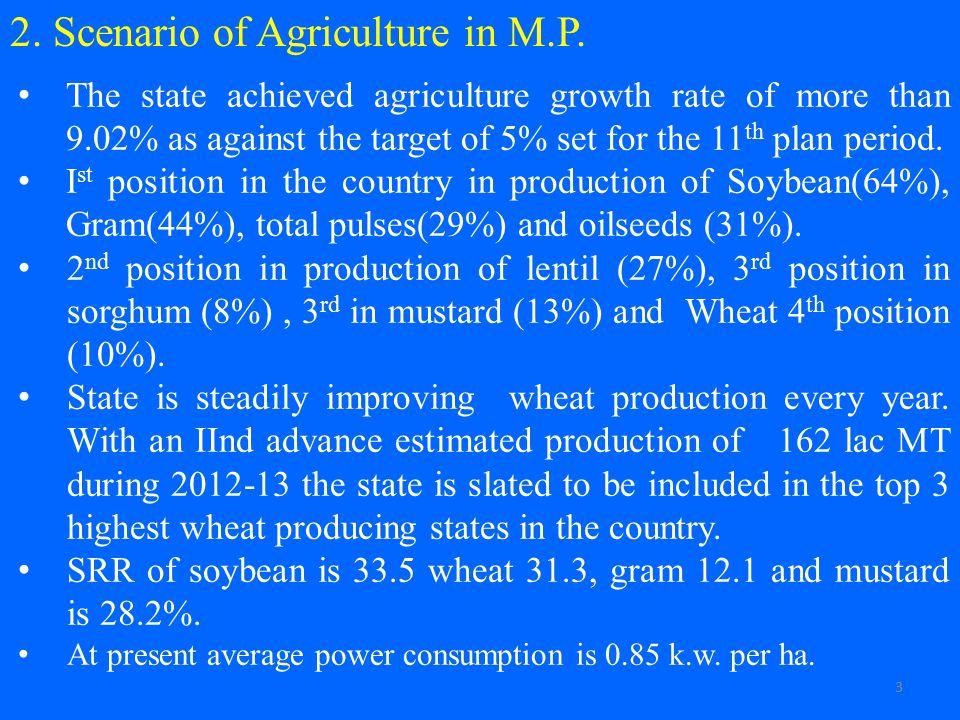 2. Scenario of Agriculture in M.P.