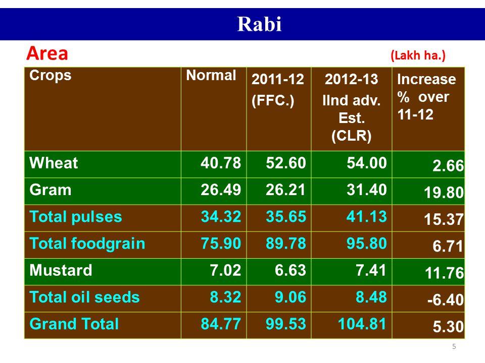Rabi Area (Lakh ha.) Wheat 40.78 52.60 54.00 2.66 Gram 26.49 26.21