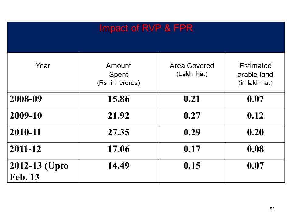 Impact of RVP & FPR Year. Amount. Spent. (Rs. in crores) Area Covered. (Lakh ha.) Estimated.
