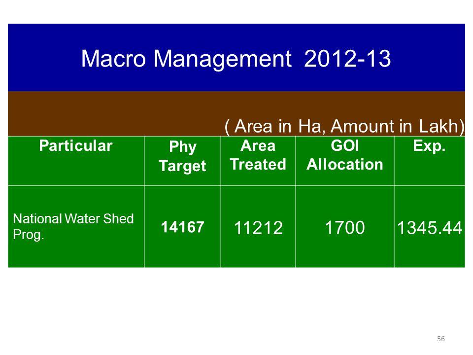 Macro Management 2012-13 ( Area in Ha, Amount in Lakh) 11212 1700