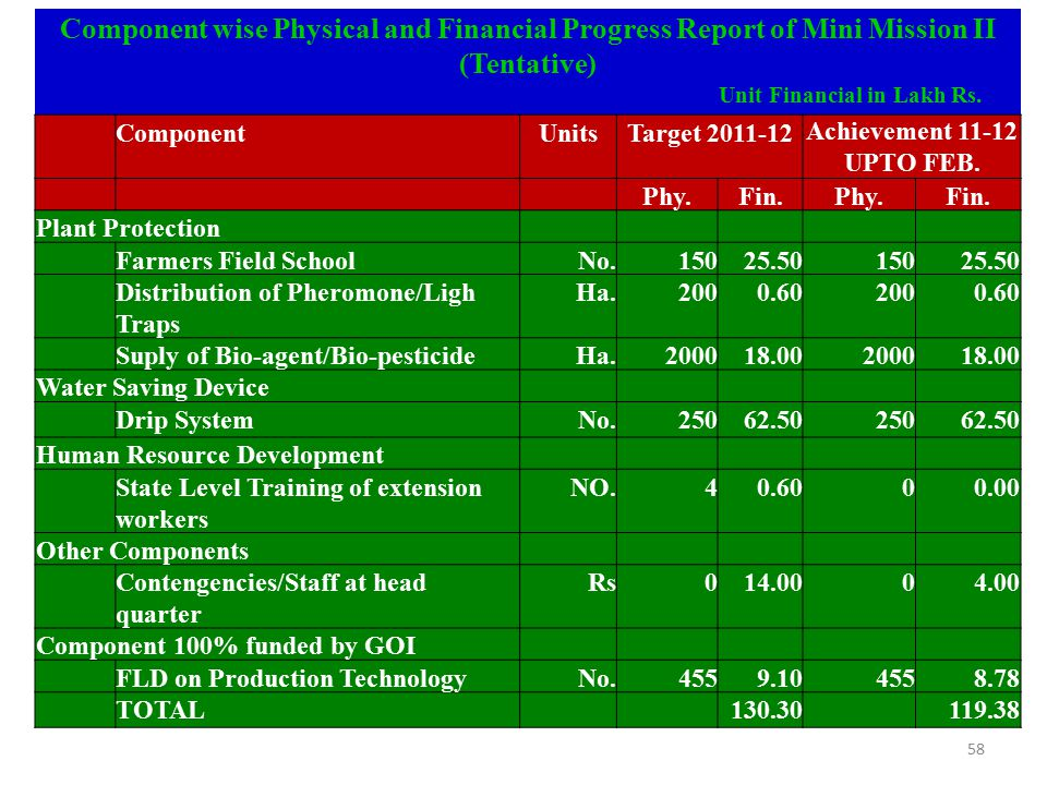 Component wise Physical and Financial Progress Report of Mini Mission II (Tentative)