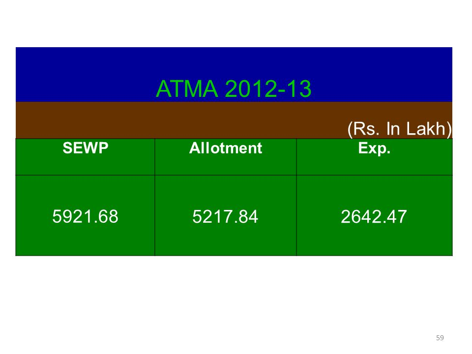ATMA 2012-13 (Rs. In Lakh) SEWP Allotment Exp. 5921.68 5217.84 2642.47