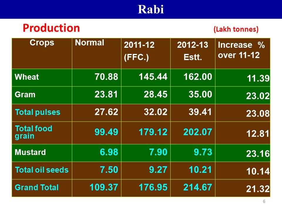 Production (Lakh tonnes)