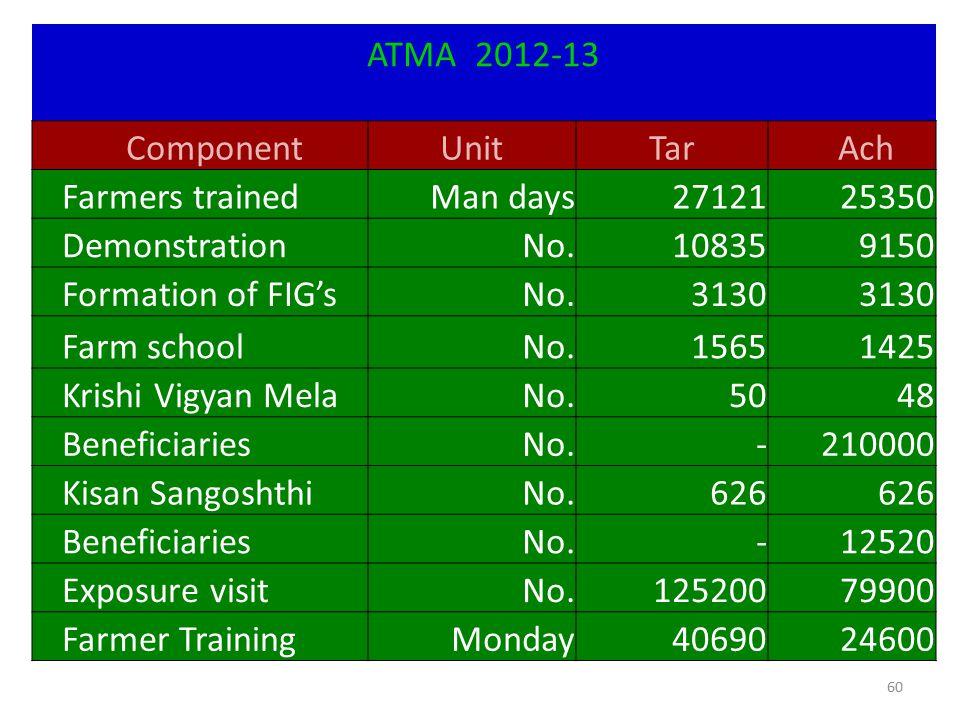 ATMA 2012-13 Component. Unit. Tar. Ach. Farmers trained. Man days. 27121. 25350. Demonstration.