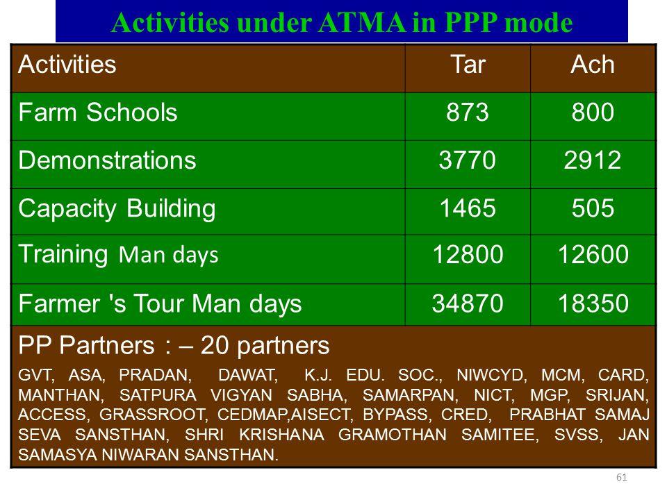 Activities under ATMA in PPP mode