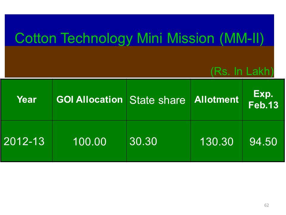 Cotton Technology Mini Mission (MM-II)