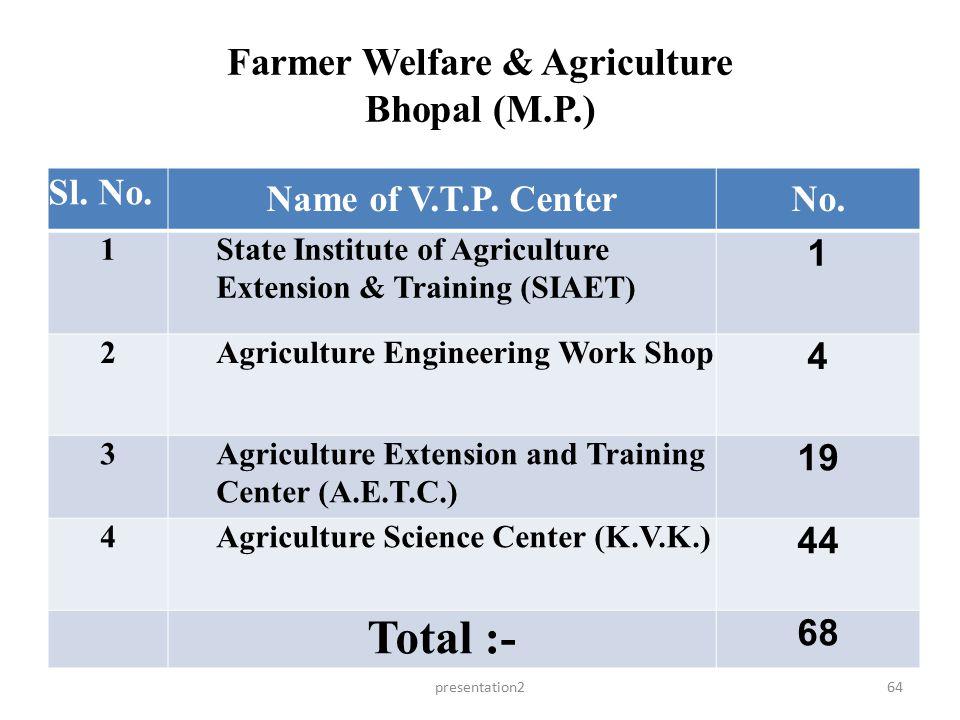 Farmer Welfare & Agriculture Bhopal (M.P.)