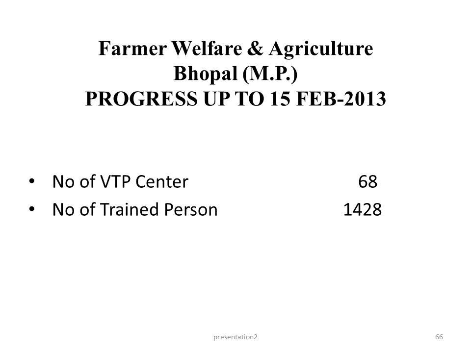 Farmer Welfare & Agriculture Bhopal (M.P.) PROGRESS UP TO 15 FEB-2013