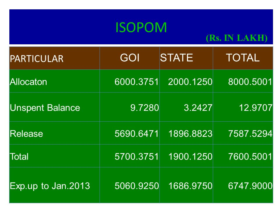 ISOPOM PARTICULAR GOI STATE TOTAL (Rs. IN LAKH) Allocaton 6000.3751