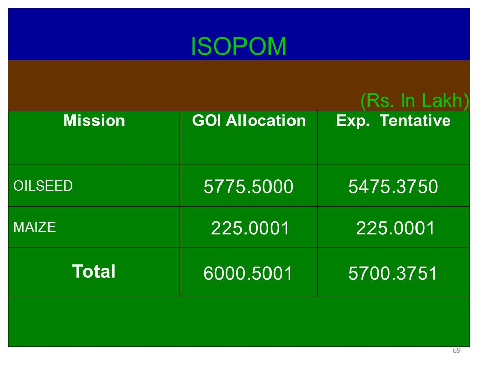 ISOPOM (Rs. In Lakh) 5775.5000 5475.3750 225.0001 Total 6000.5001