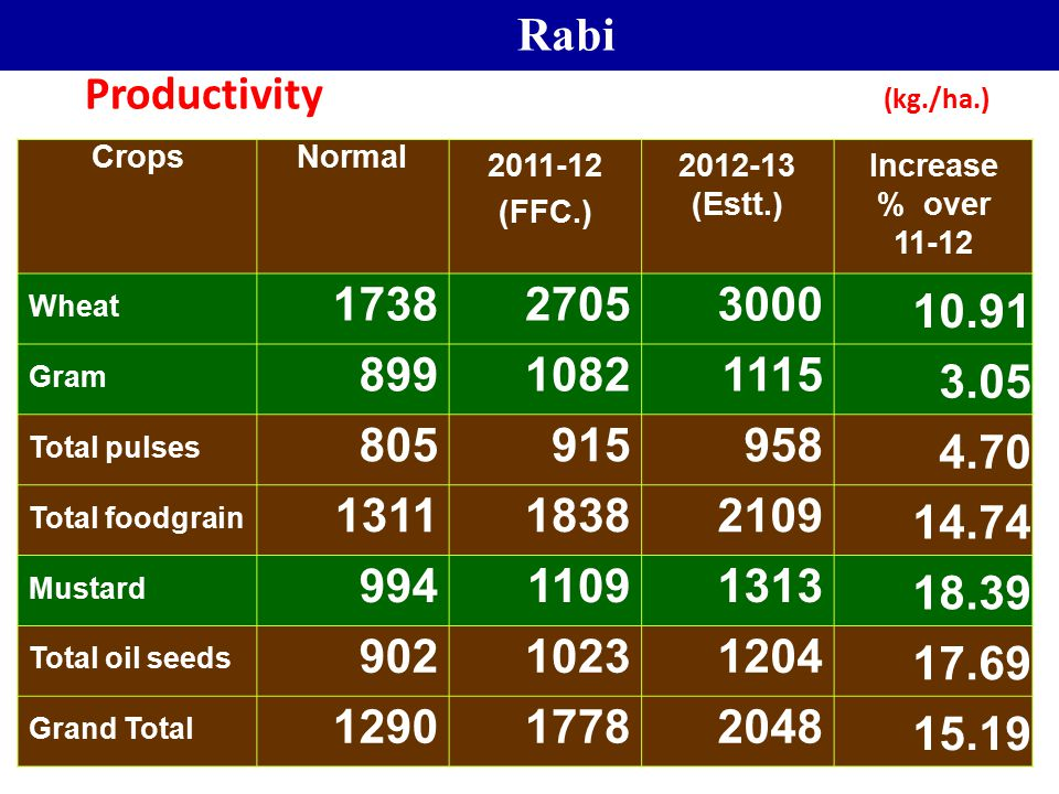 Rabi Productivity (kg./ha.) 1738 2705 3000 10.91 899 1082 1115 3.05