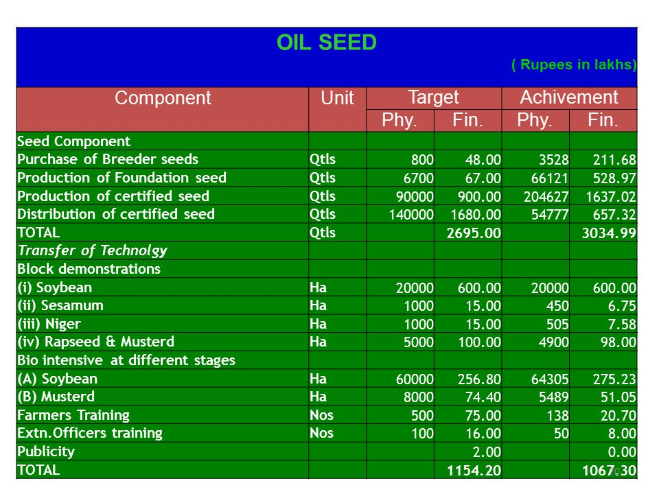 OIL SEED Component Unit Target Achivement Phy. Fin. ( Rupees in lakhs)