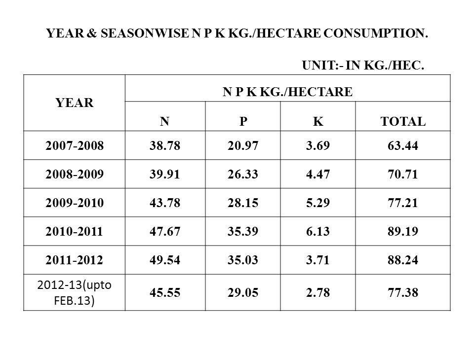 YEAR & SEASONWISE N P K KG./HECTARE CONSUMPTION.