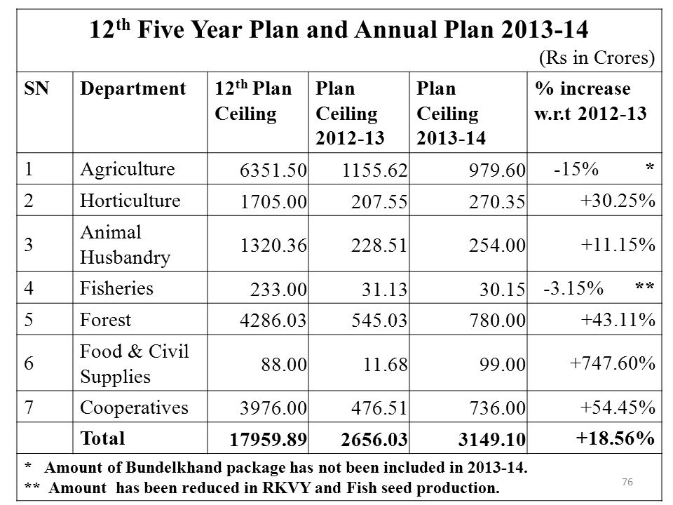 12th Five Year Plan and Annual Plan 2013-14