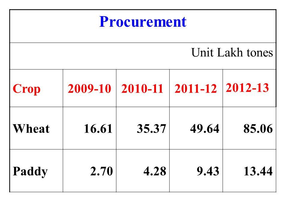 Procurement Unit Lakh tones Crop 2009-10 2010-11 2011-12 2012-13 Wheat