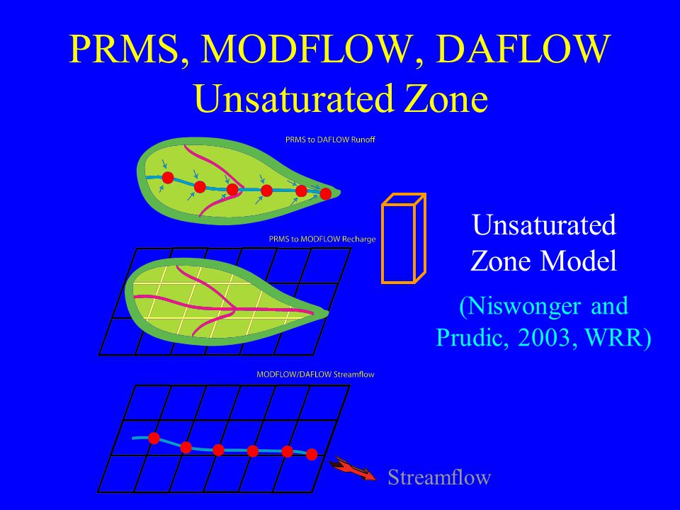 PRMS, MODFLOW, DAFLOW Unsaturated Zone