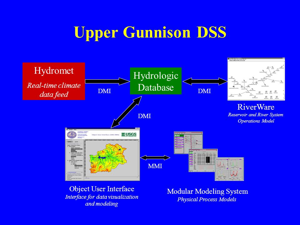 Upper Gunnison DSS Hydromet Hydrologic Database RiverWare