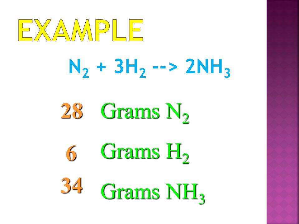 Example N2 + 3H2 --> 2NH3 28 Grams N2 Grams H2 Grams NH3 6 34