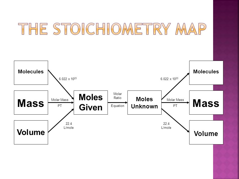 Unit 8 Stoichiometry Chapter ppt download – Mass-mass Stoichiometry Worksheet