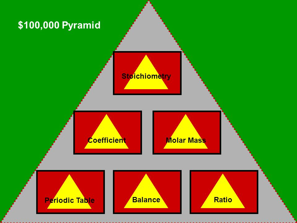 Isosceles $300 $200 Right Scalene $250 Acute $50 $100 Equilateral $150