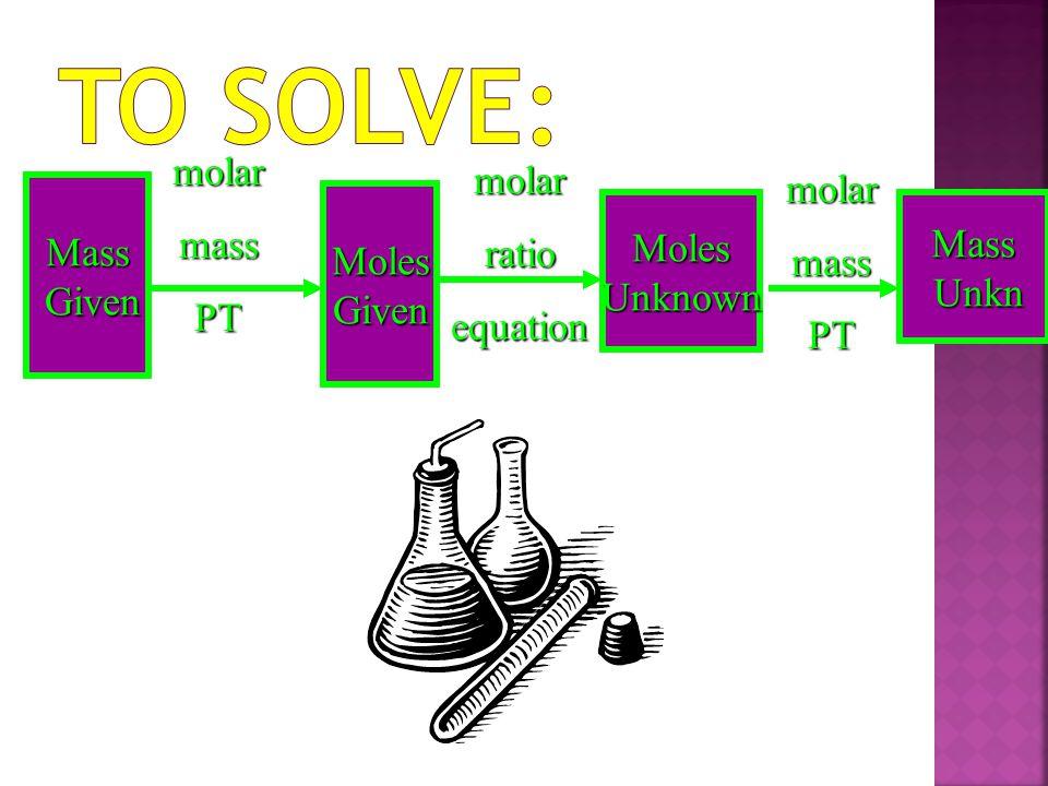 To Solve: molar molar molar mass ratio mass Mass PT Moles Moles Mass
