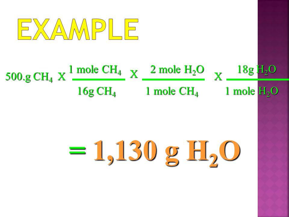Example = 1,130 g H2O 1 mole CH4 2 mole H2O 18g H2O X 500.g CH4 X X