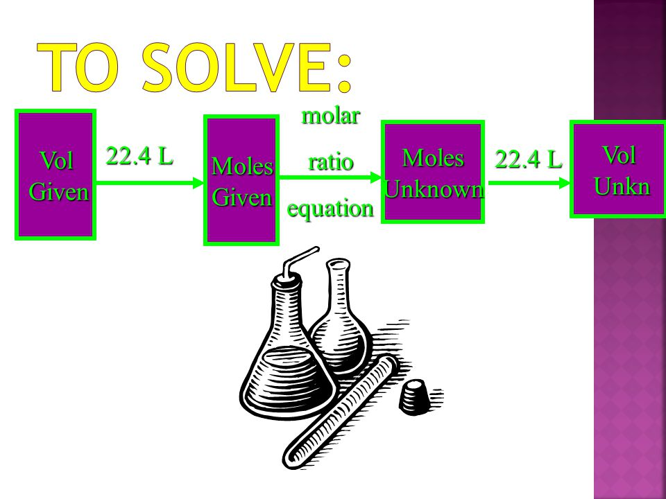 To Solve: molar 22.4 L ratio Vol Vol Moles Moles equation 22.4 L Given