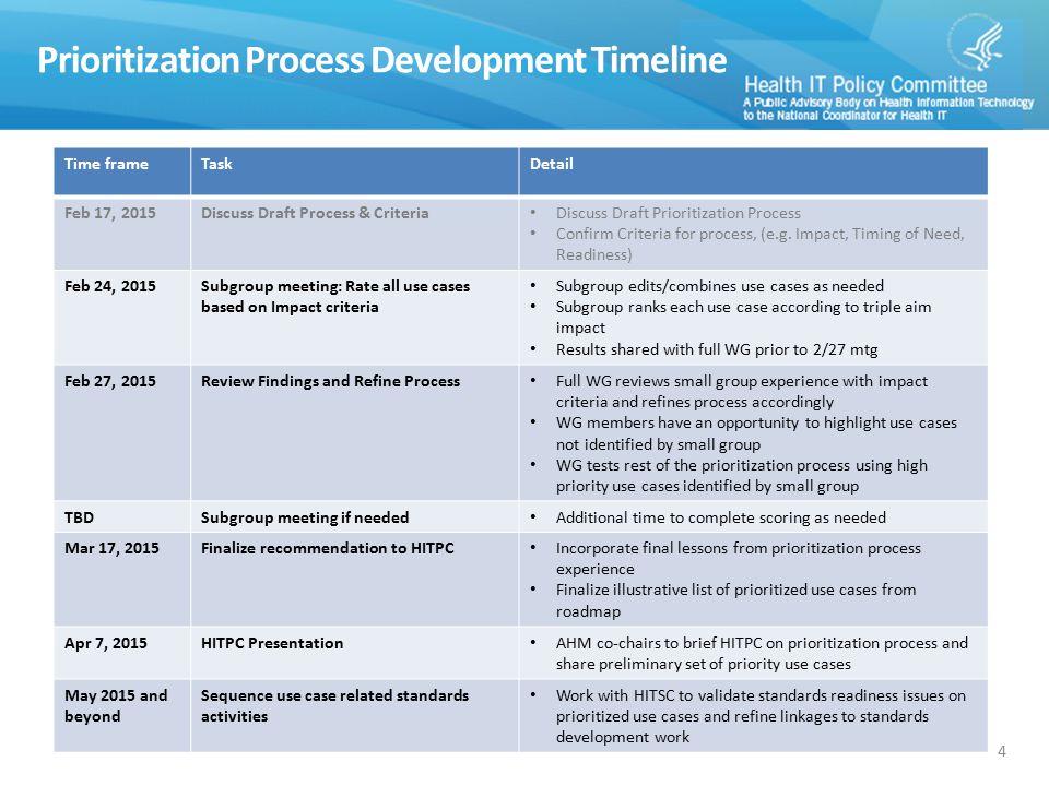 Prioritization Process Development Timeline