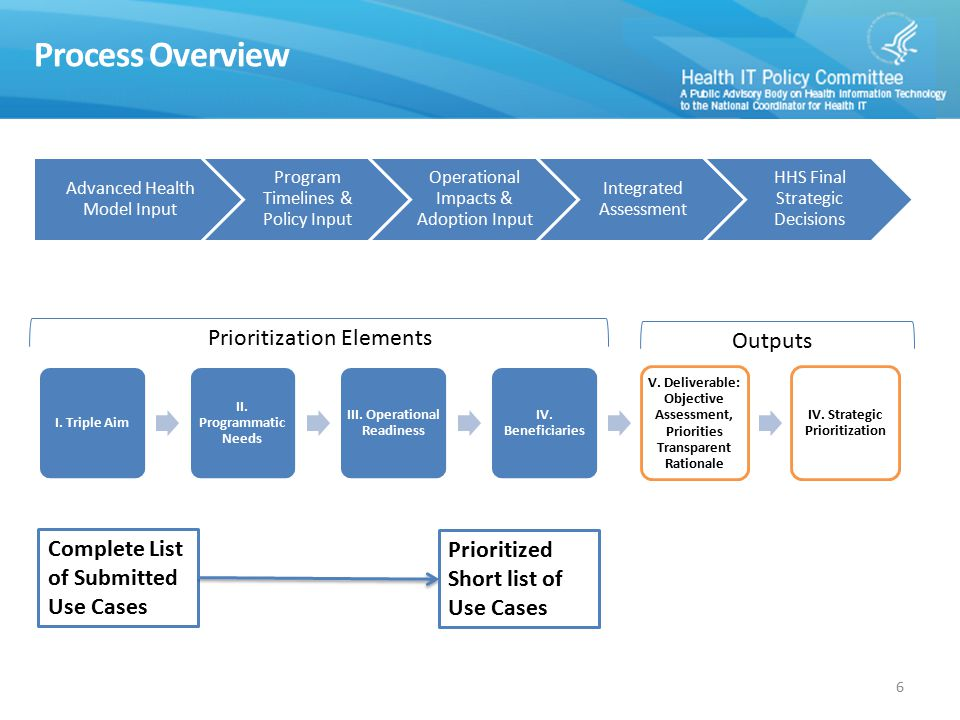 Process Overview Prioritization Elements Outputs