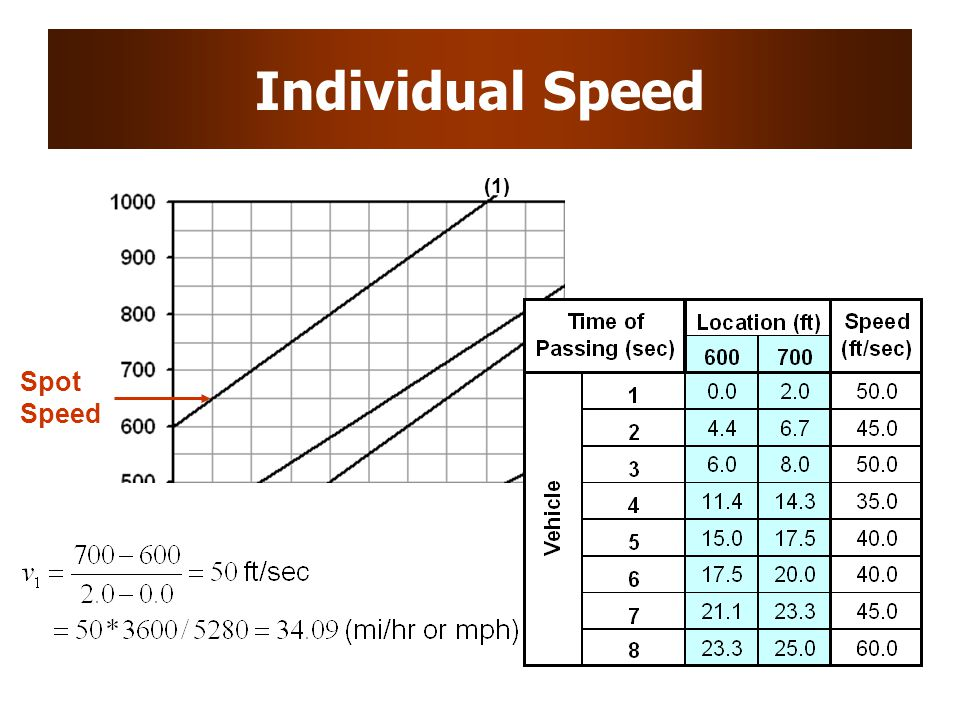 Individual Speed (1) Spot Speed