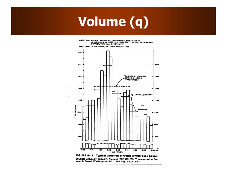Volume (q)