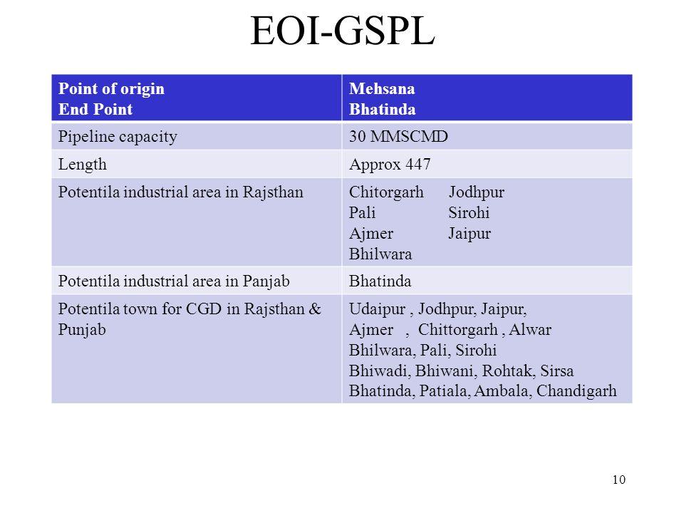 EOI-GSPL Point of origin End Point Mehsana Bhatinda Pipeline capacity