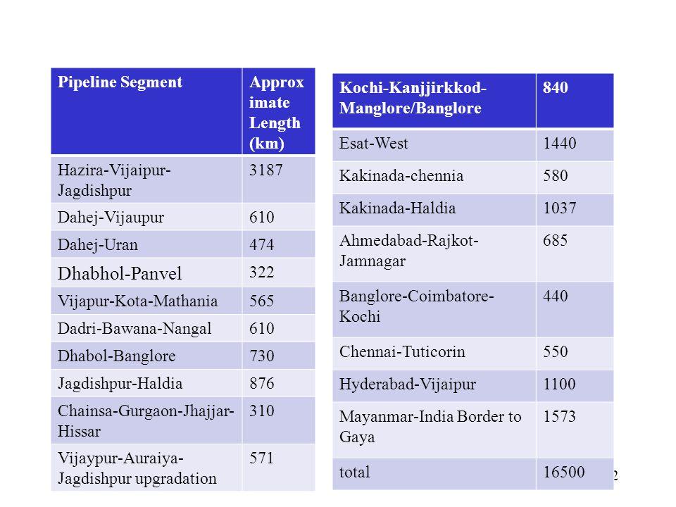 Dhabhol-Panvel Pipeline Segment Approximate Length (km)