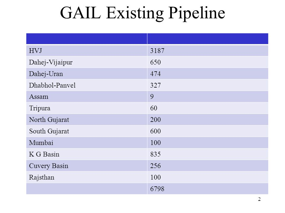 GAIL Existing Pipeline