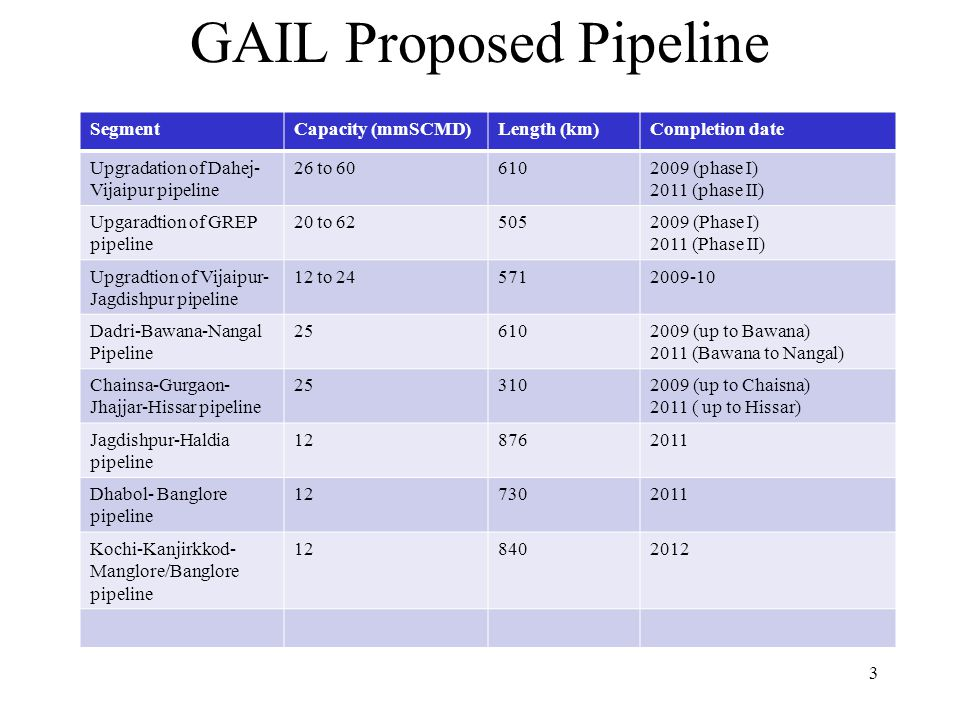 GAIL Proposed Pipeline