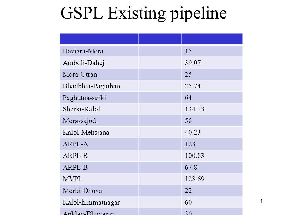 GSPL Existing pipeline
