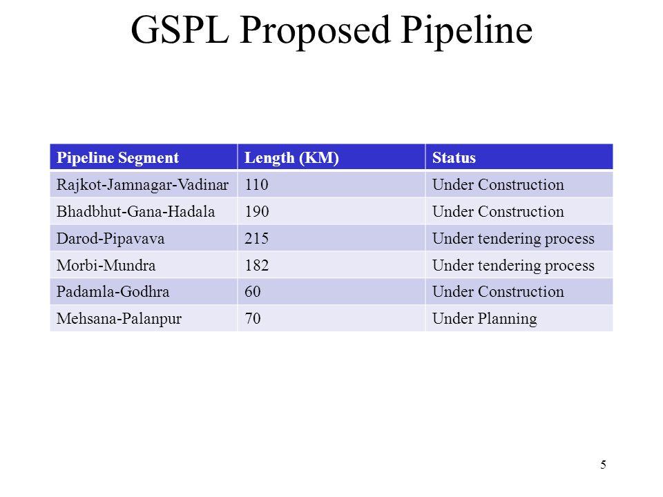 GSPL Proposed Pipeline