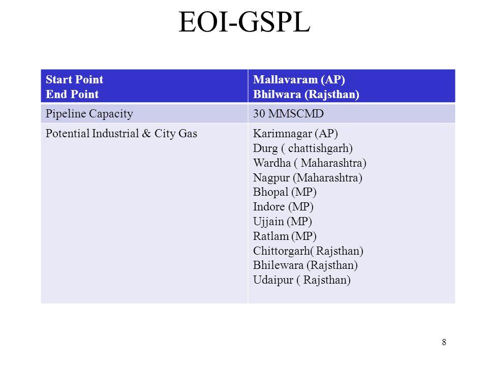 EOI-GSPL Start Point End Point Mallavaram (AP) Bhilwara (Rajsthan)