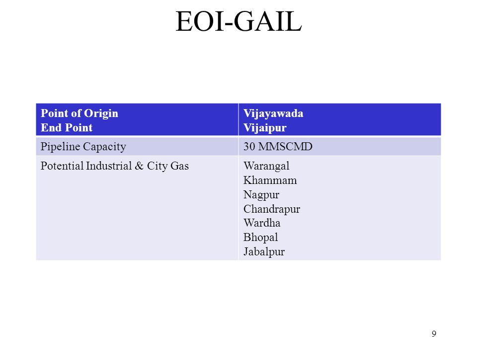 EOI-GAIL Point of Origin End Point Vijayawada Vijaipur