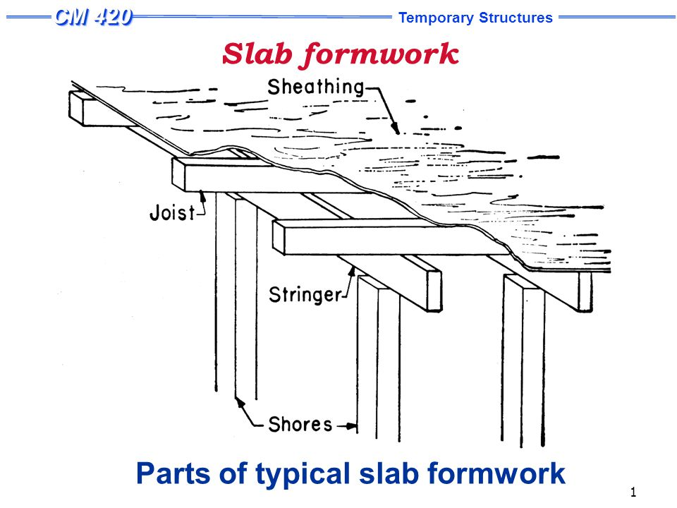 Design Steps: Slab formwork Step 1: Estimate design loads