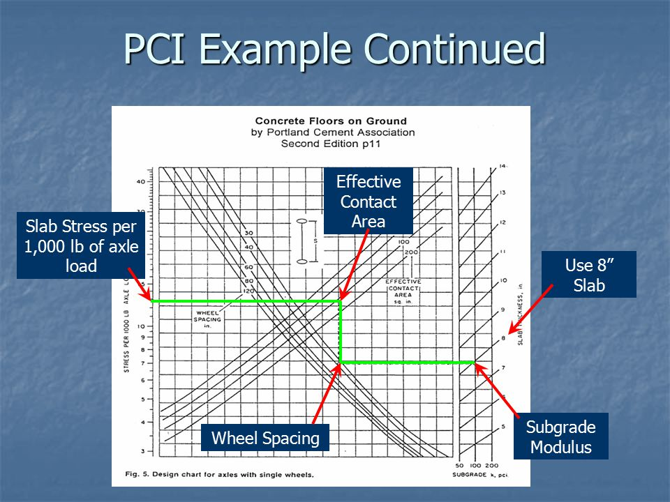 PCI Example Continued Effective Contact Area