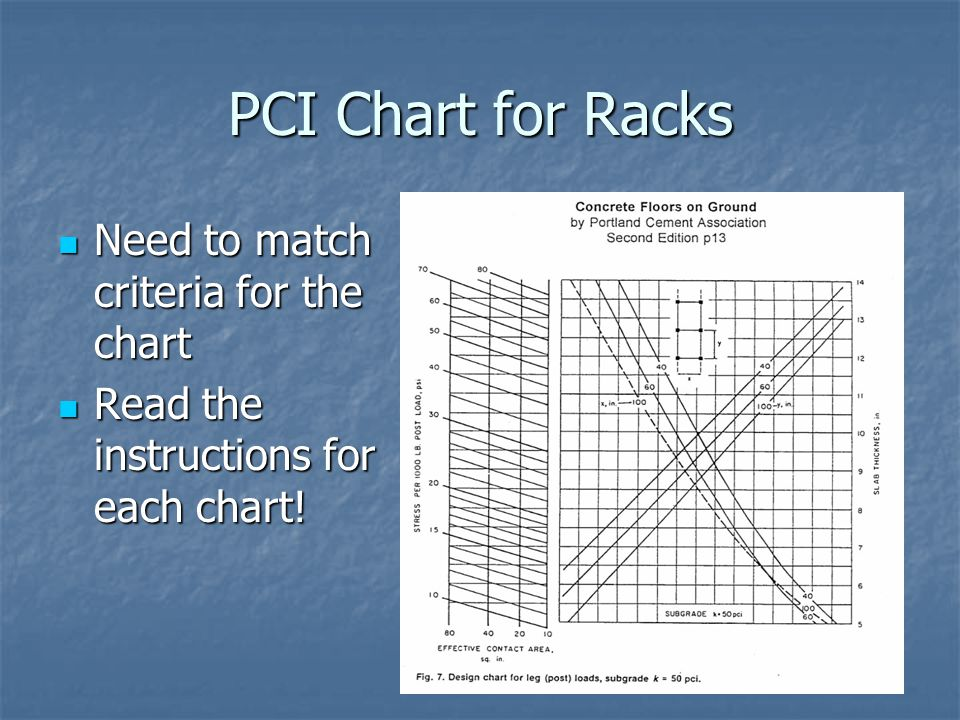 PCI Chart for Racks Need to match criteria for the chart
